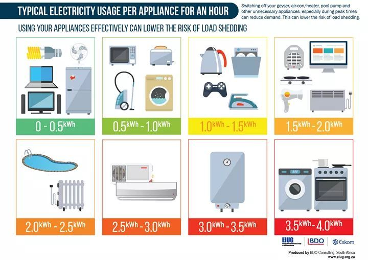 Electricity usage of common household appliances