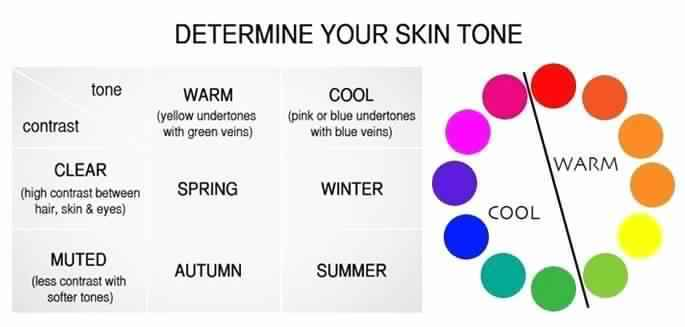 Understand your skin tone to apply perfect eyeshadow